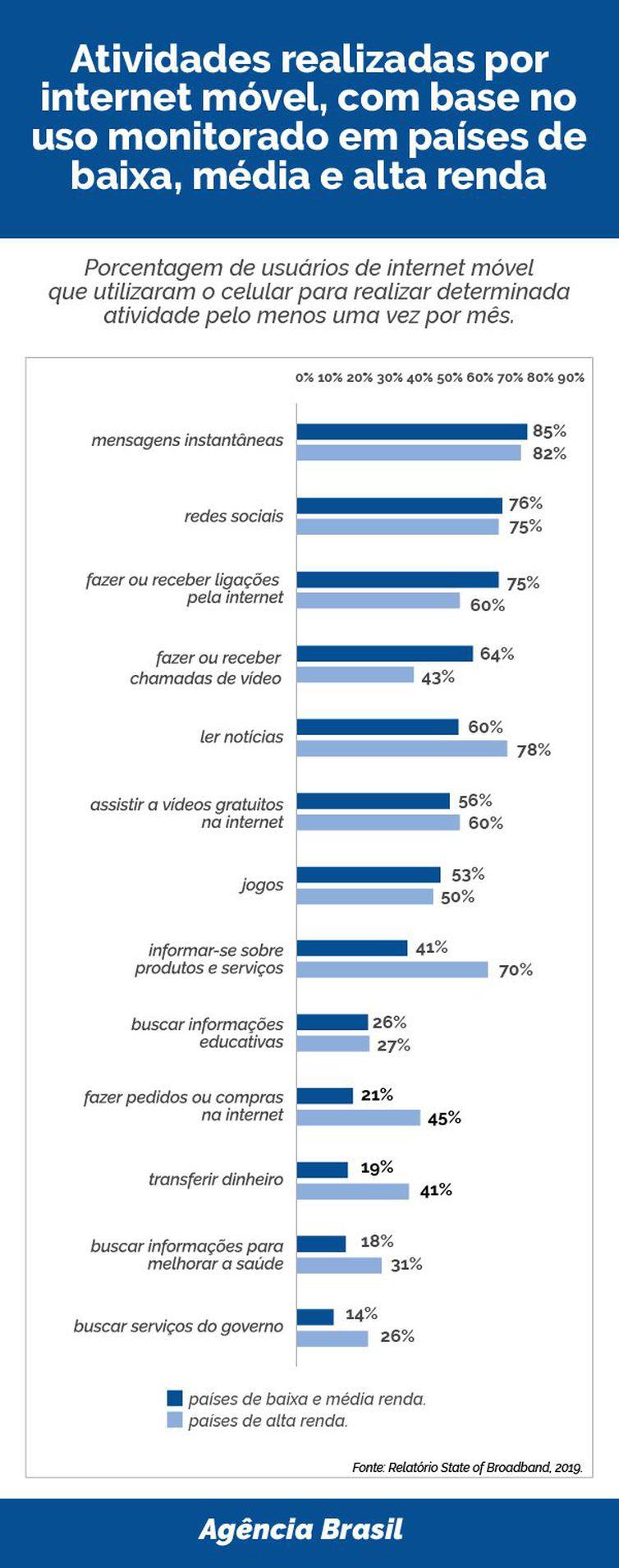 infografico comportamento internet abr 100